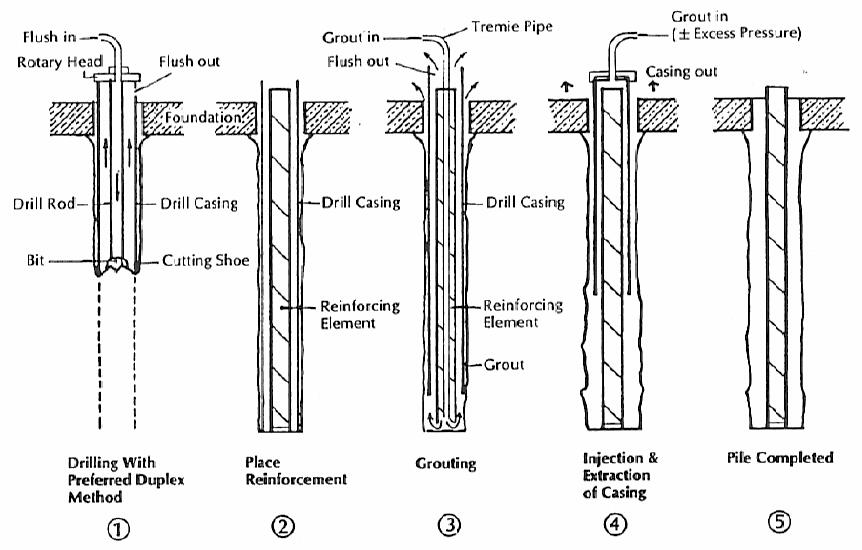 Stages in the construction of a standard pin pile
