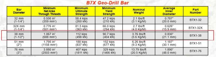 Williams Form Drill Rod Specifications