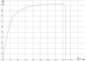 tensile stress strain curve